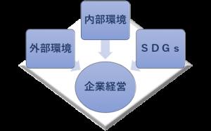 シンプル中小企業版SDGs経営